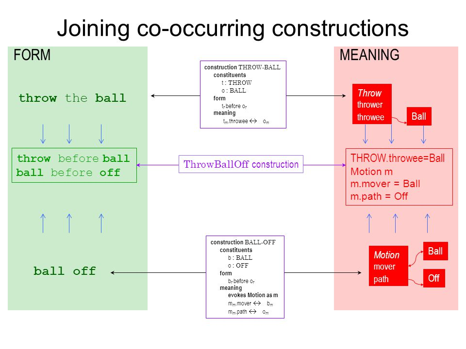 Joining co-occurring constructions