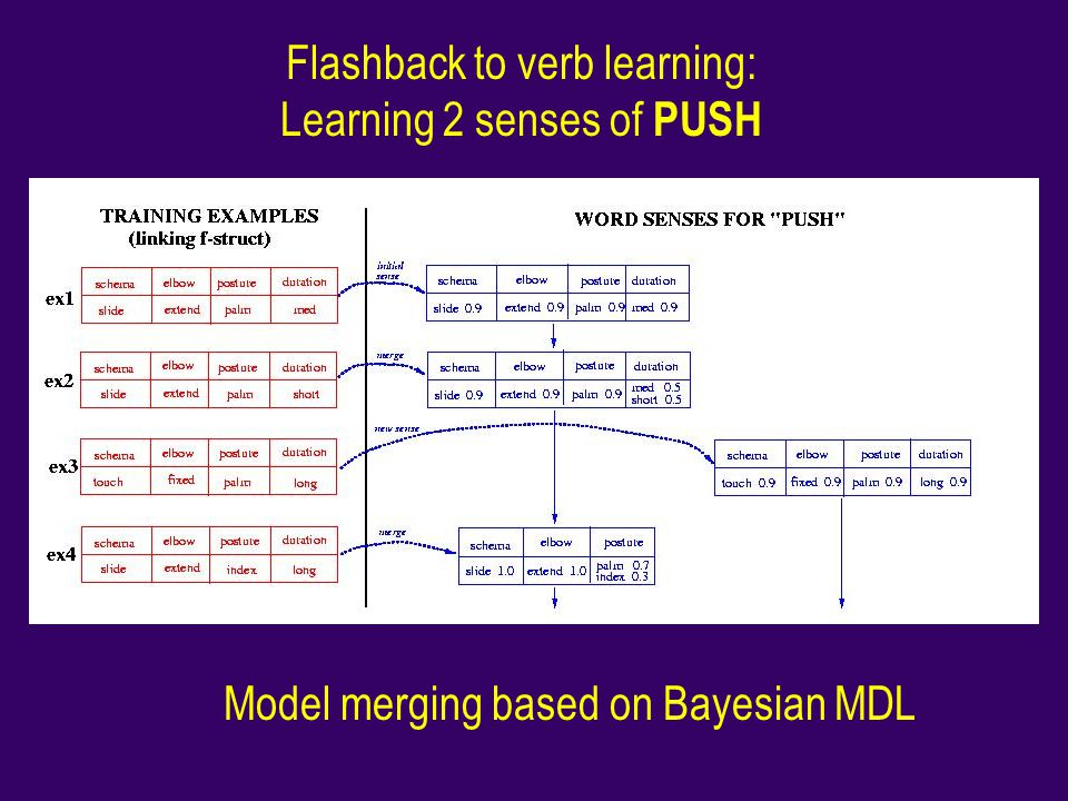 Flashback to verb learning: Learning 2 senses of PUSH
