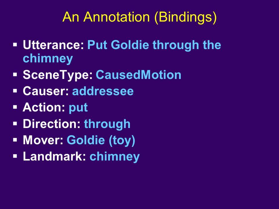 An Annotation (Bindings)