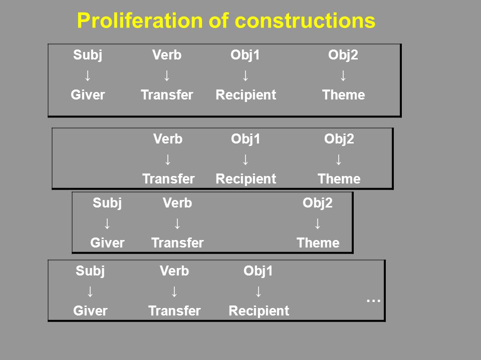 Proliferation of constructions