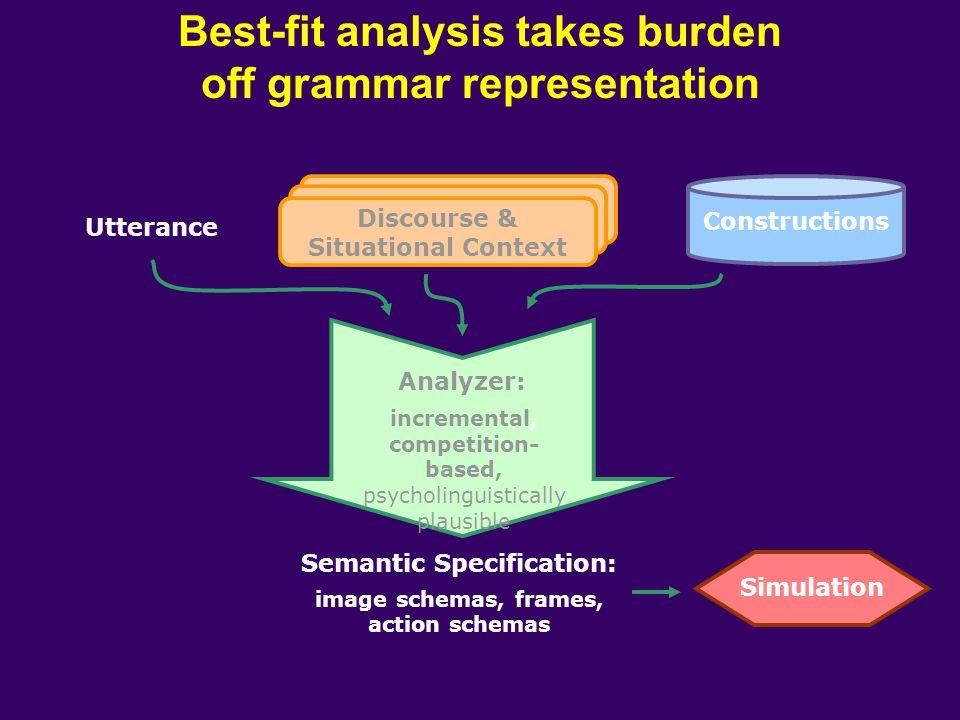 Best-fit analysis takes burden off grammar representation