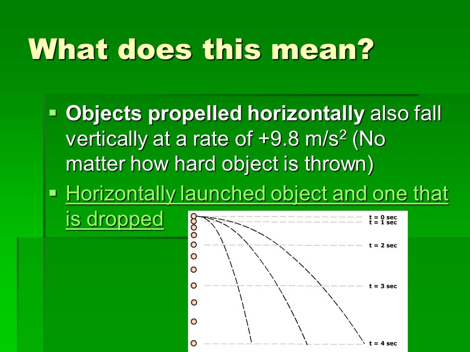 What does this mean Objects propelled horizontally also fall vertically at a rate of +9.8 m/s2 (No matter how hard object is thrown)