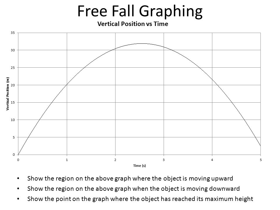Free Fall Graphing Show the region on the above graph where the object is moving upward.