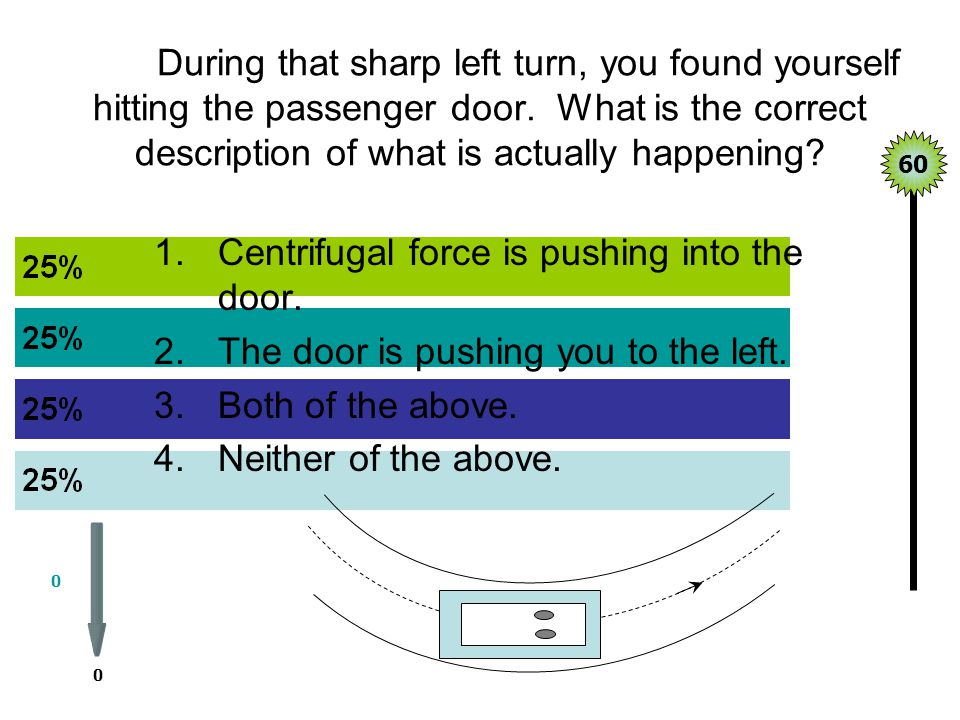 Centrifugal force is pushing into the door.