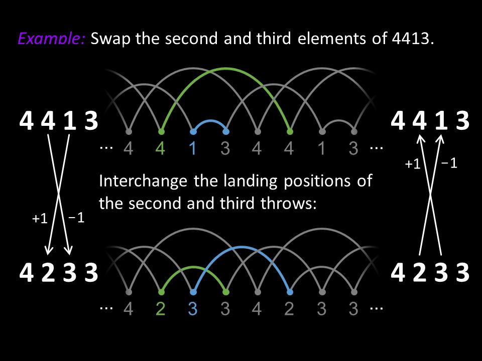 Example: Swap the second and third elements of 4413.