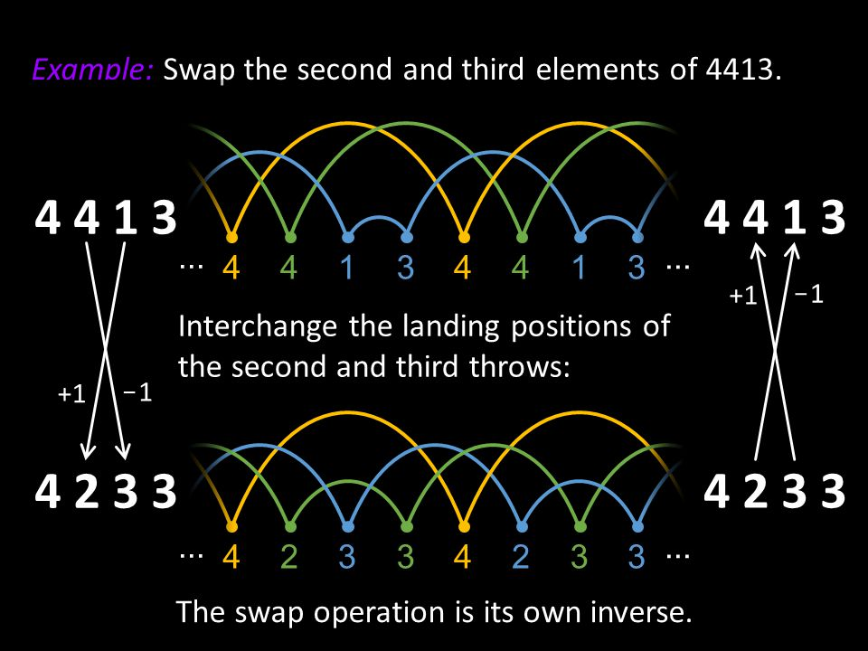 The swap operation is its own inverse.