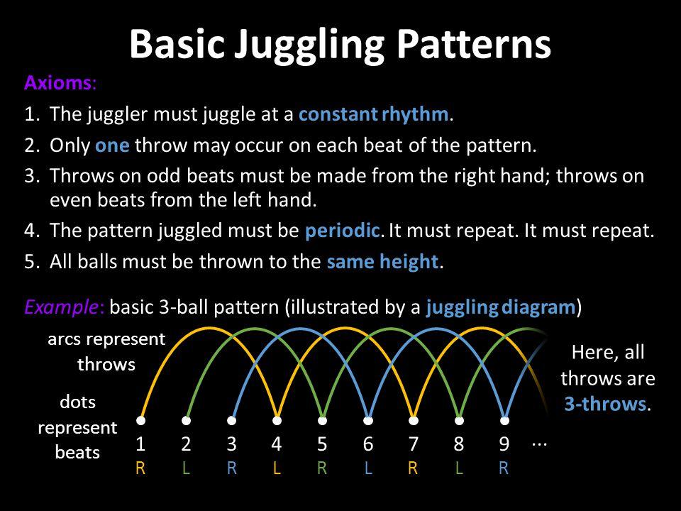Basic Juggling Patterns
