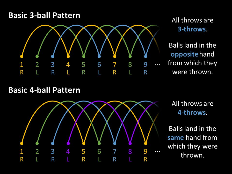 Basic 3-ball Pattern Basic 4-ball Pattern All throws are 3-throws.