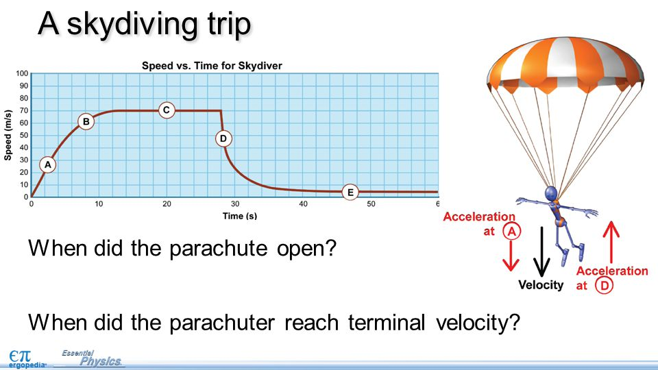 A skydiving trip When did the parachute open