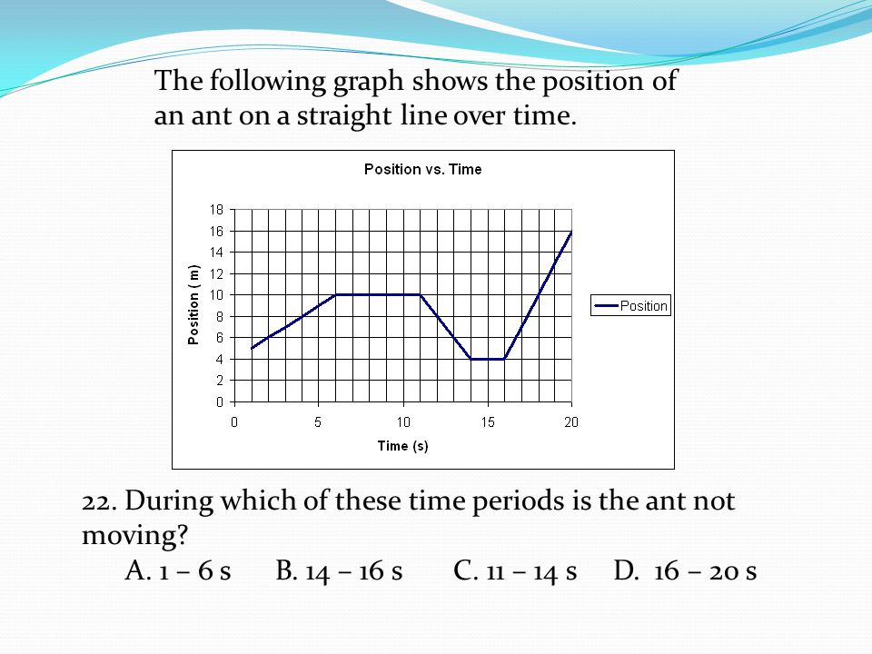 The following graph shows the position of an ant on a straight line over time.