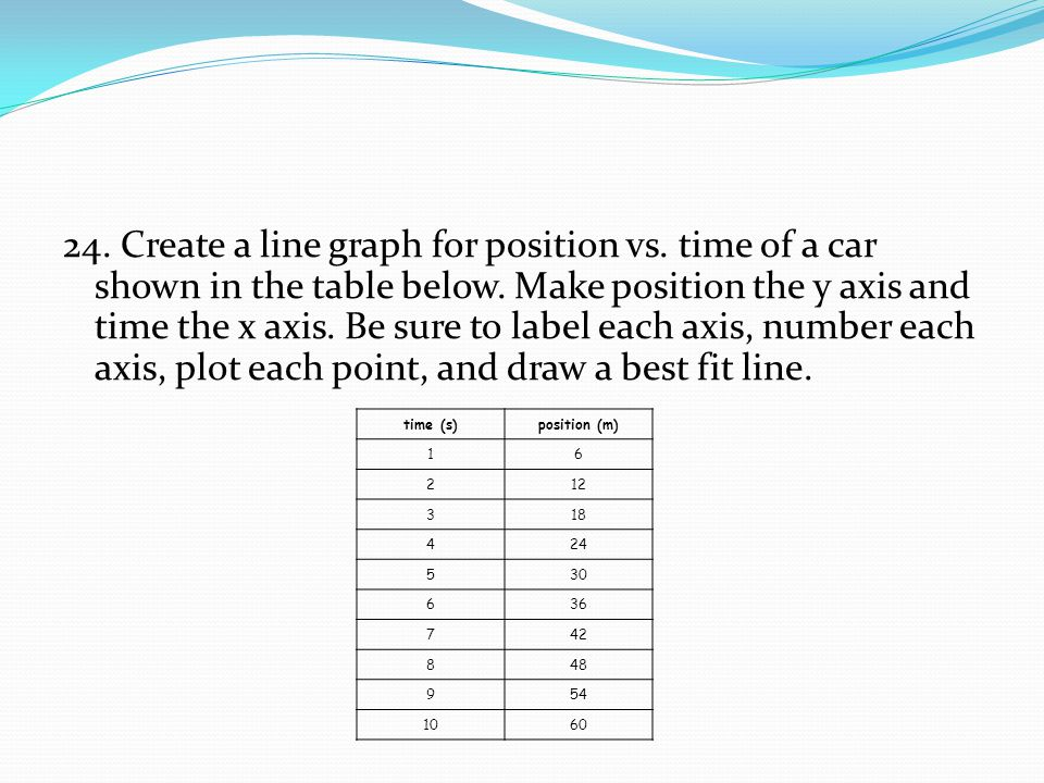 24. Create a line graph for position vs