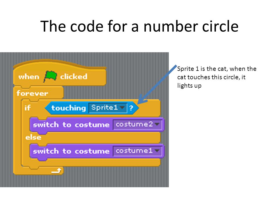 The code for a number circle
