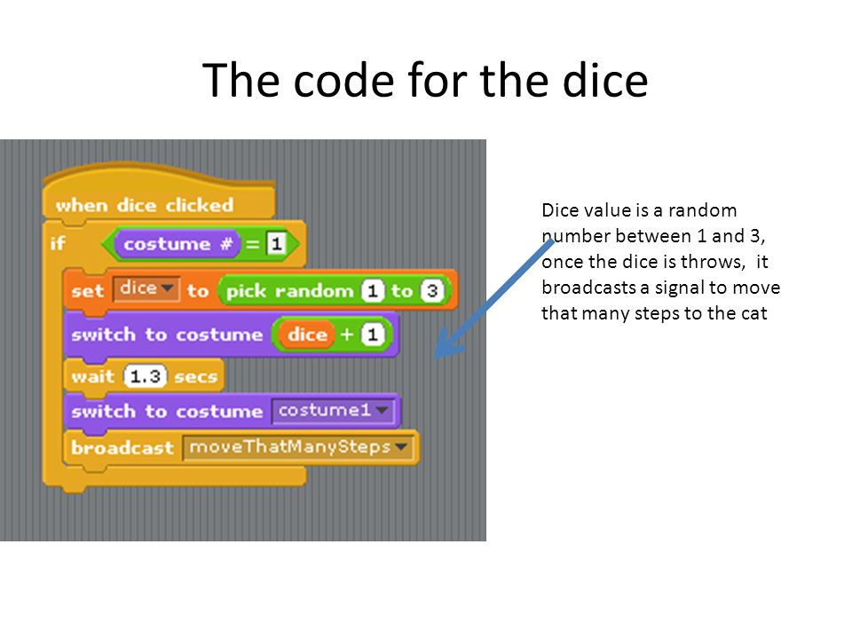 The code for the dice