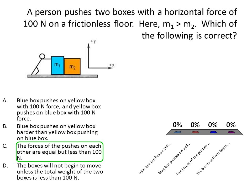 A person pushes two boxes with a horizontal force of 100 N on a frictionless floor. Here, m1 > m2. Which of the following is correct