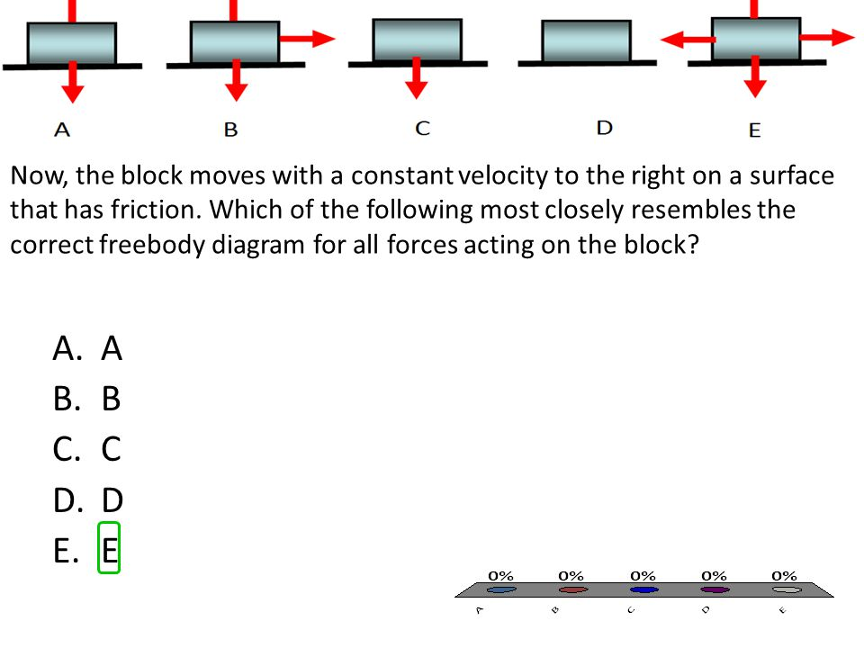 Now, the block moves with a constant velocity to the right on a surface that has friction. Which of the following most closely resembles the correct freebody diagram for all forces acting on the block