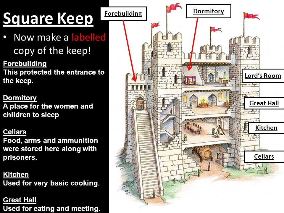 Square Keep Now make a labelled copy of the keep! Dormitory
