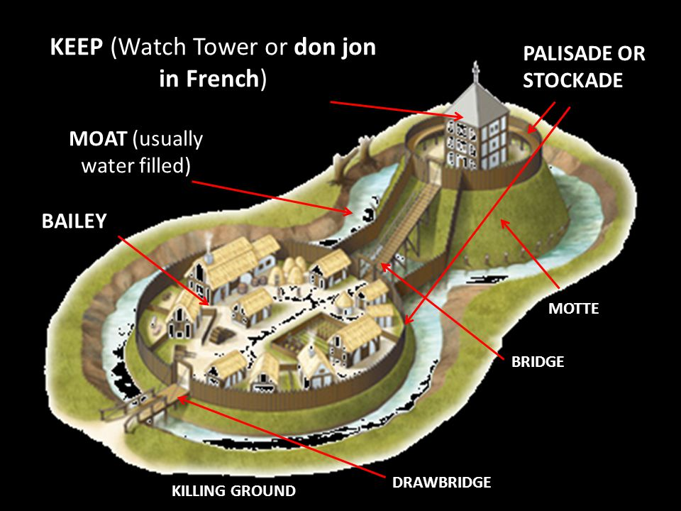 KEEP (Watch Tower or don jon in French)