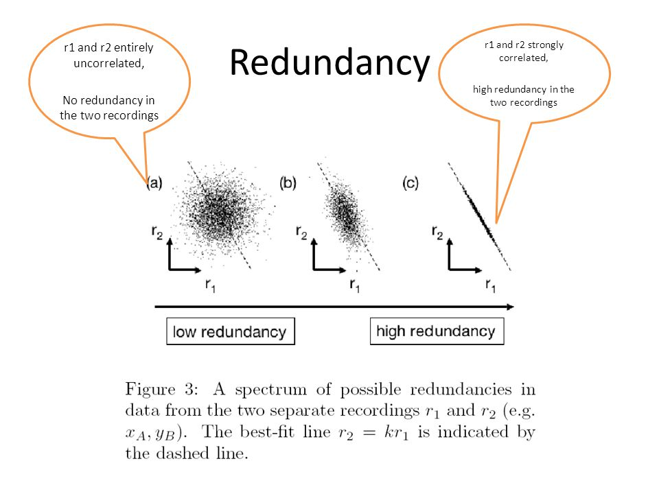 Redundancy r1 and r2 entirely uncorrelated,