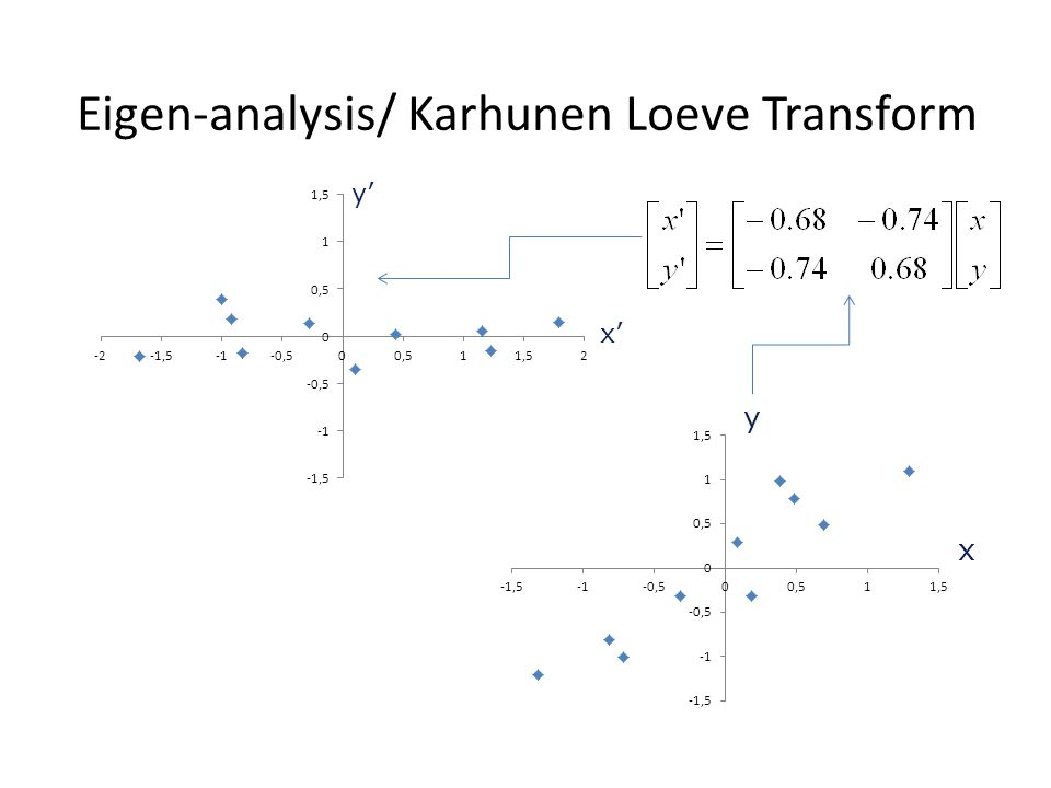 Eigen-analysis/ Karhunen Loeve Transform