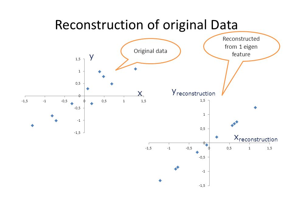 Reconstruction of original Data