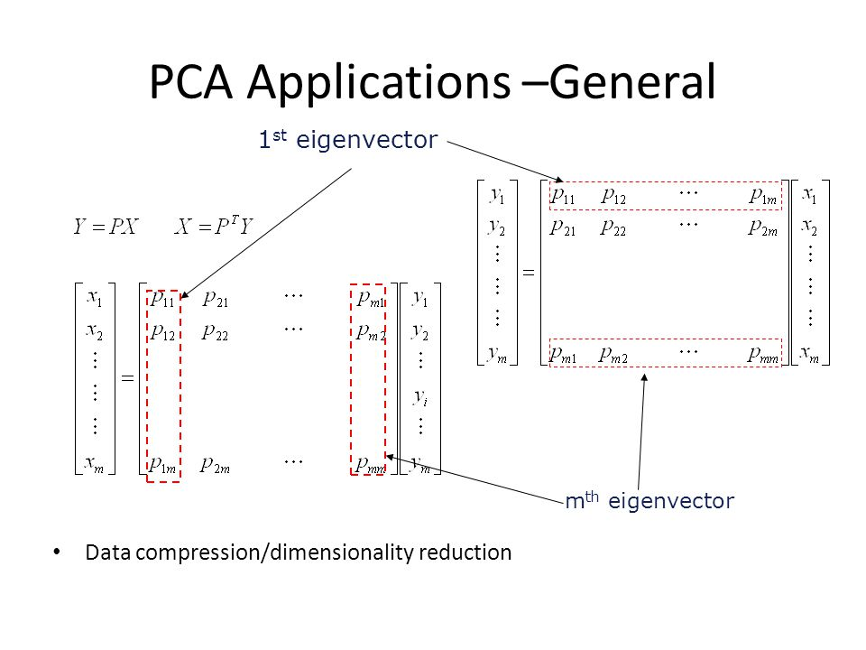PCA Applications –General