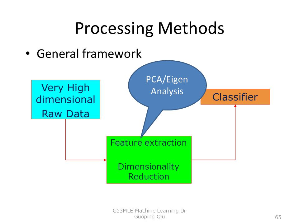 Processing Methods General framework PCA/Eigen Analysis