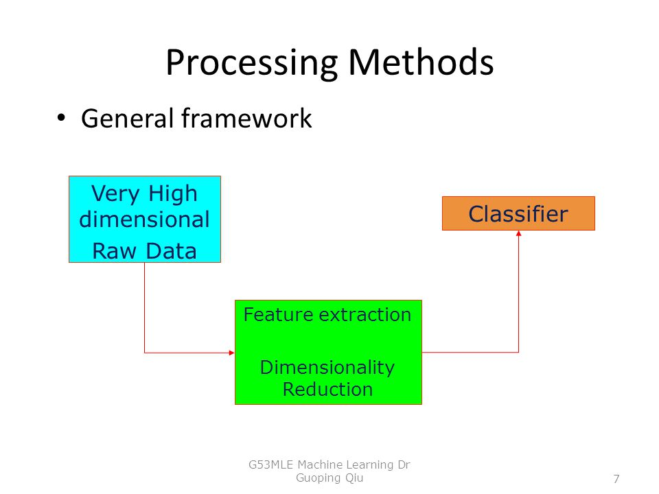 Processing Methods General framework Very High dimensional Classifier