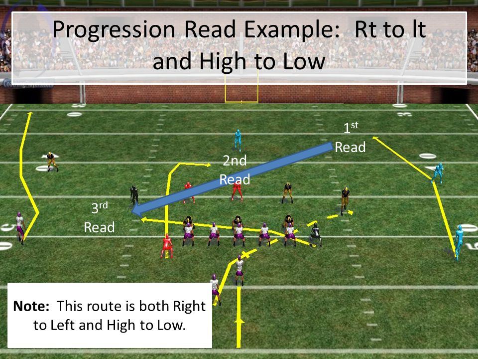 Progression Read Example: Rt to lt and High to Low