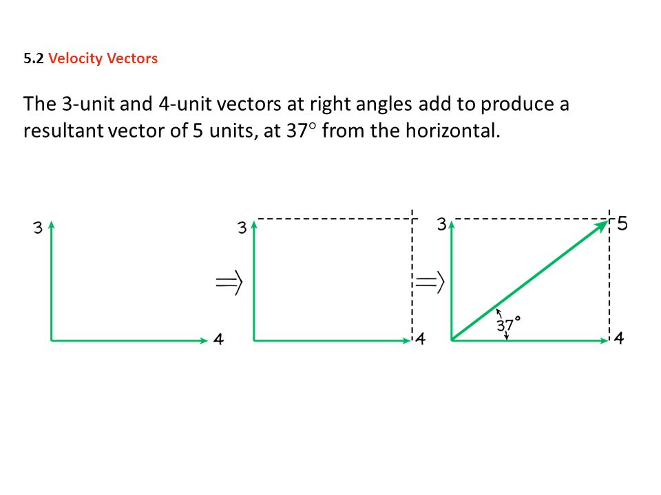 5.2 Velocity Vectors The 3-unit and 4-unit vectors at right angles add to produce a resultant vector of 5 units, at 37° from the horizontal.