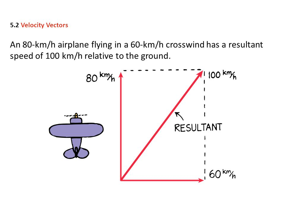 5.2 Velocity Vectors An 80-km/h airplane flying in a 60-km/h crosswind has a resultant speed of 100 km/h relative to the ground.