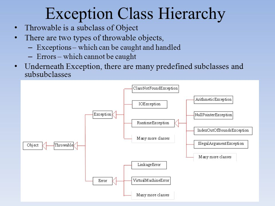 Exception Class Hierarchy