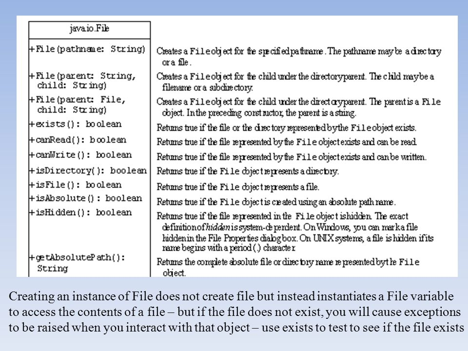 Creating an instance of File does not create file but instead instantiates a File variable