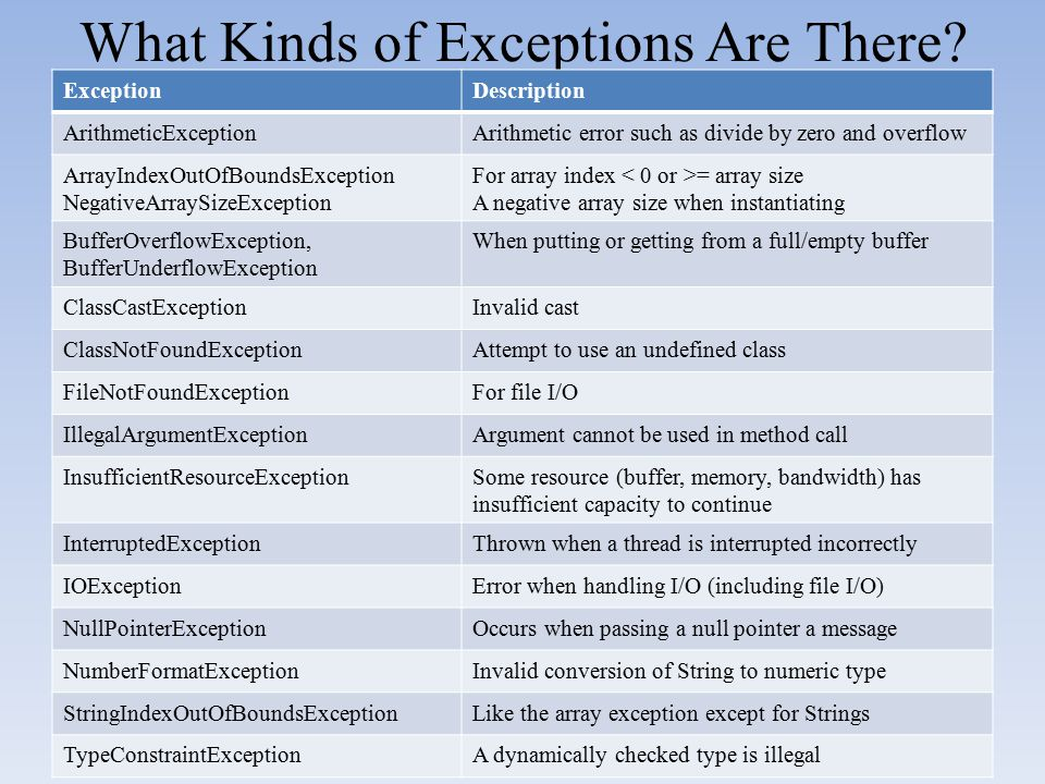 What Kinds of Exceptions Are There