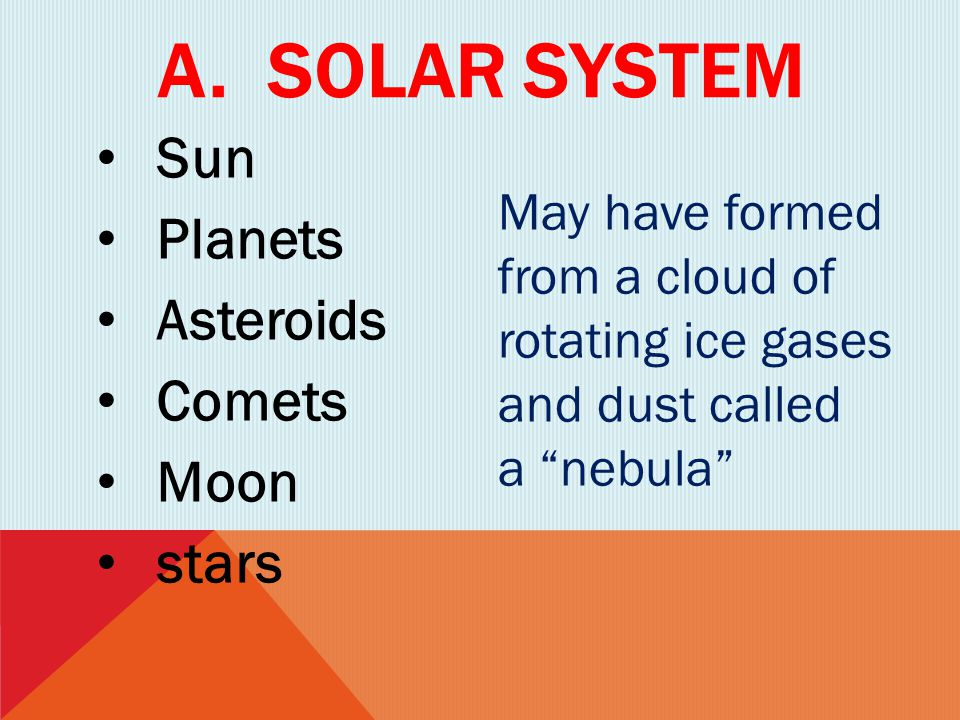A. Solar system Sun Planets Asteroids Comets Moon stars