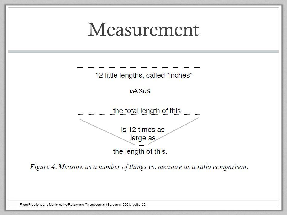 Measurement Ted. From Fractions and Multiplicative Reasoning, Thompson and Saldanha, 2003.