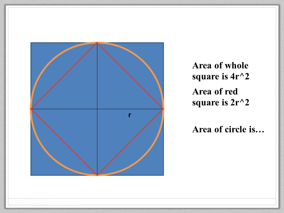 Area of whole square is 4r^2