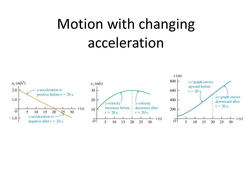 Motion with changing acceleration
