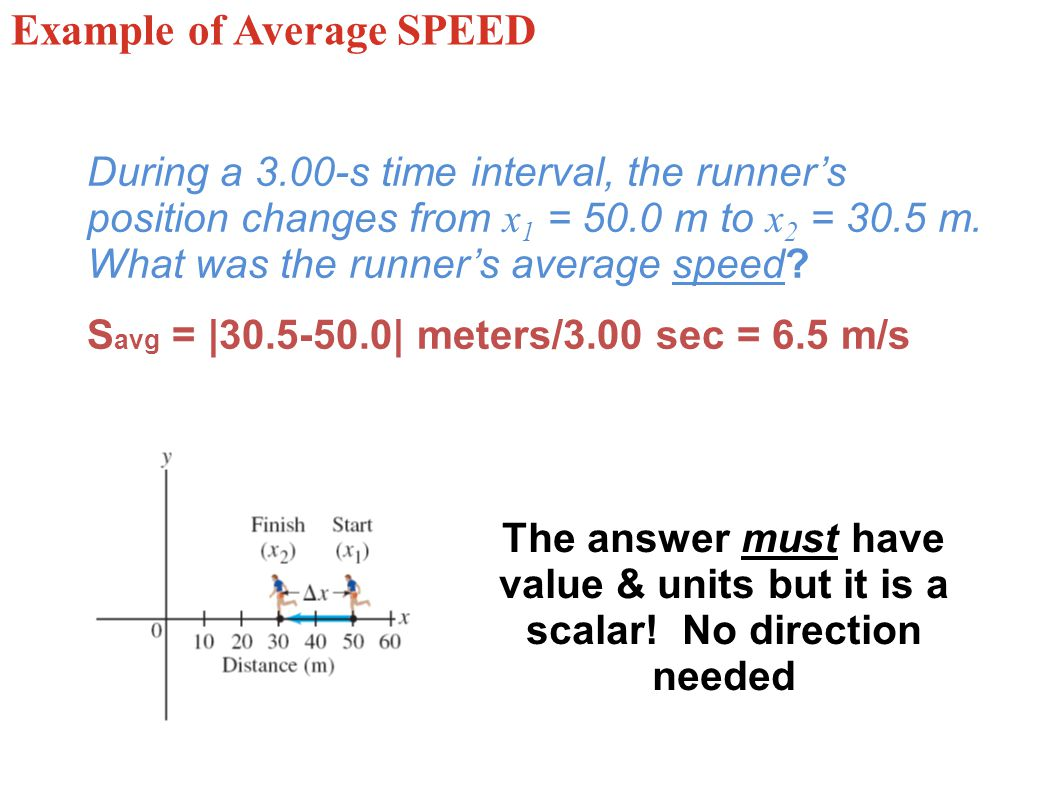 Example of Average SPEED
