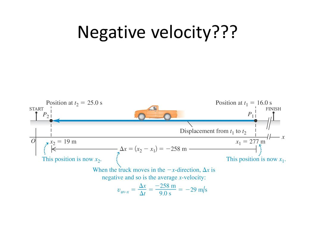 Negative velocity Average x-velocity is negative during a time interval if particle moves in negative x-direction for that time interval.