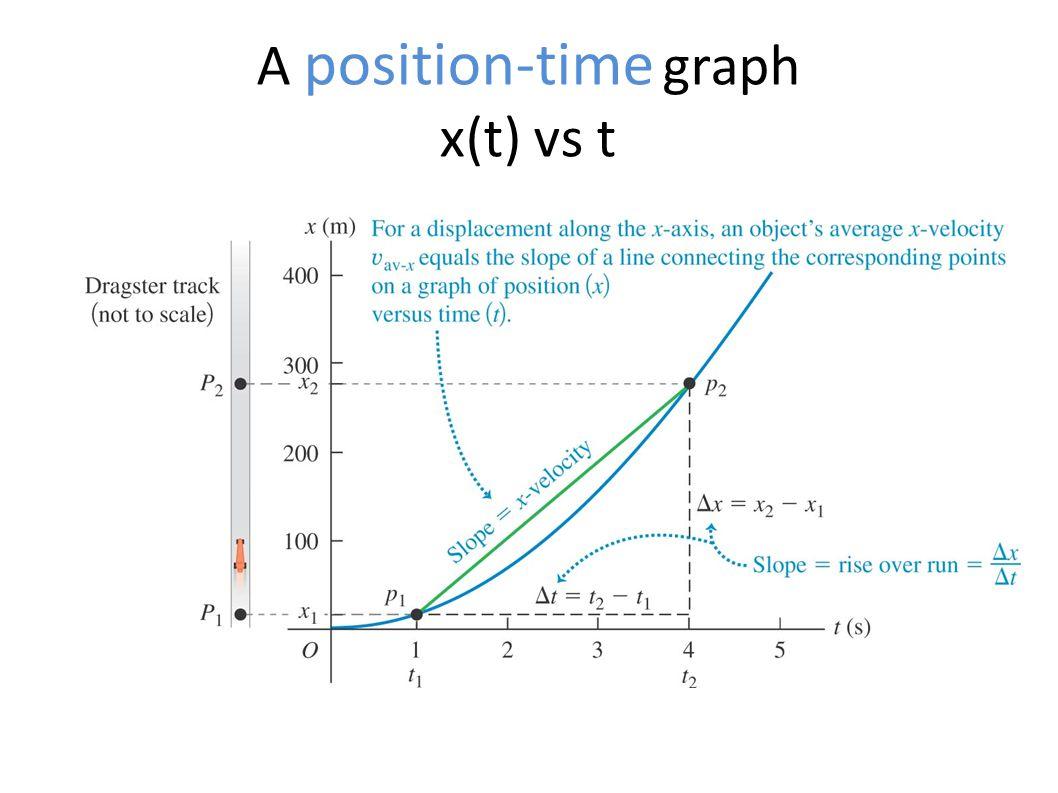 A position-time graph x(t) vs t