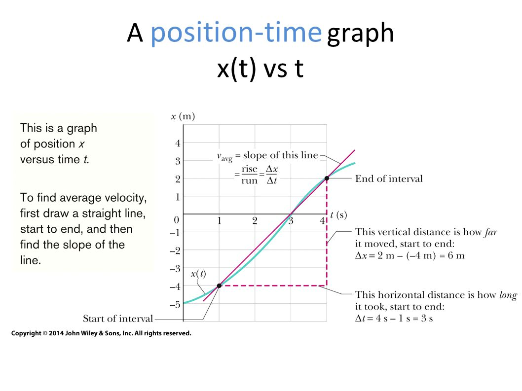 A position-time graph x(t) vs t