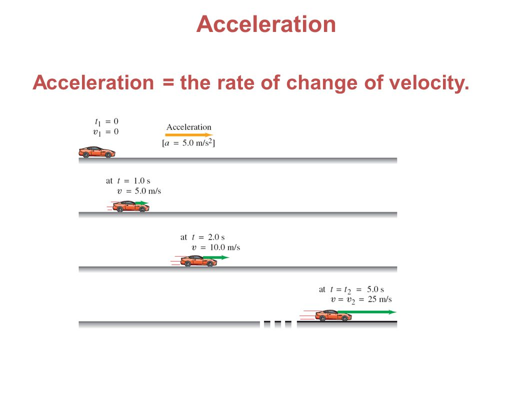 Acceleration Acceleration = the rate of change of velocity. 51