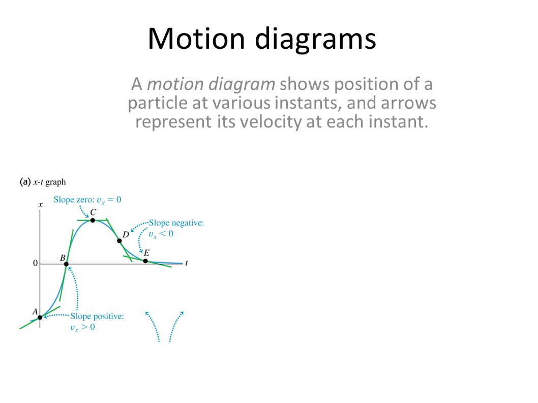 Motion diagrams A motion diagram shows position of a particle at various instants, and arrows represent its velocity at each instant.