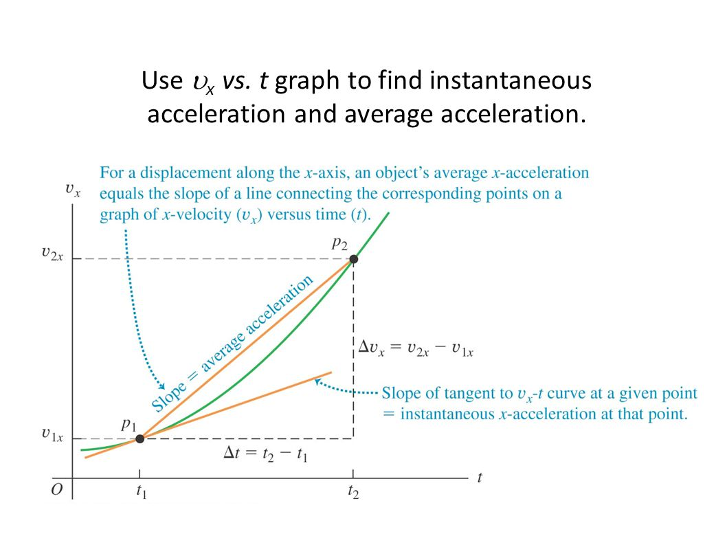 Finding acceleration on a vx-t graph