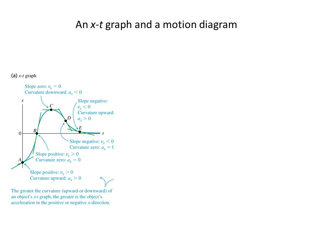 An x-t graph and a motion diagram