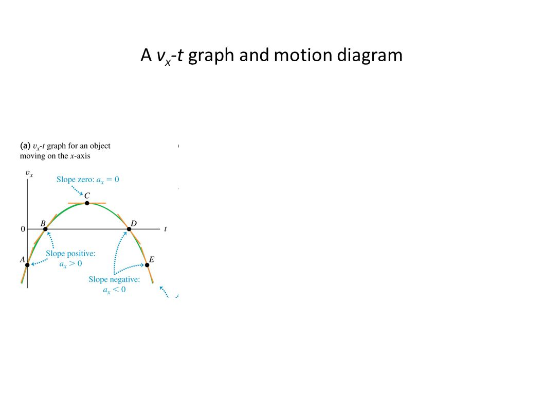 A vx-t graph and motion diagram