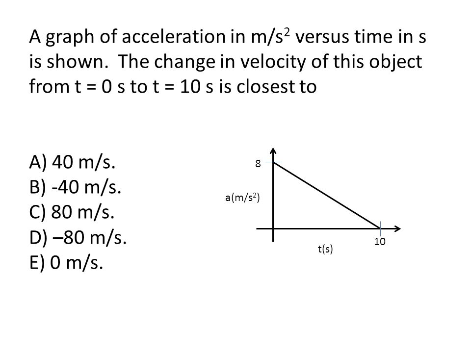A graph of acceleration in m/s2 versus time in s is shown