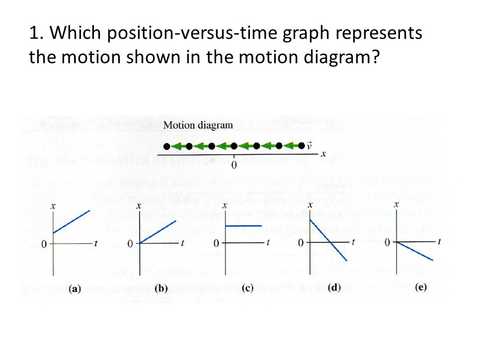 1. Which position-versus-time graph represents the motion shown in the motion diagram