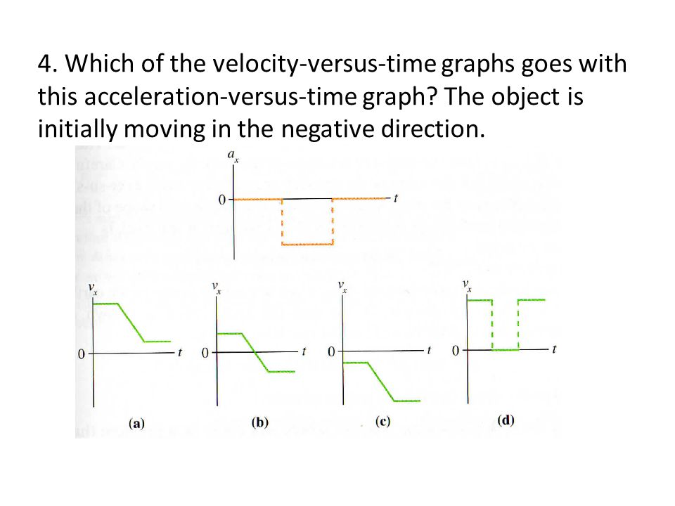 4. Which of the velocity-versus-time graphs goes with this acceleration-versus-time graph.
