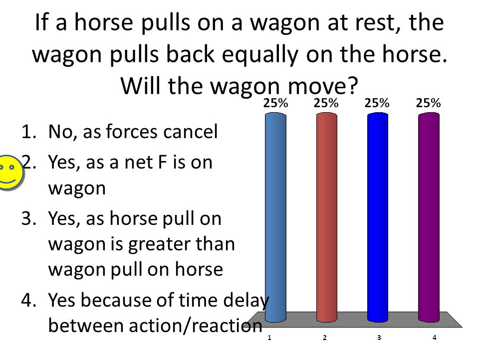If a horse pulls on a wagon at rest, the wagon pulls back equally on the horse. Will the wagon move